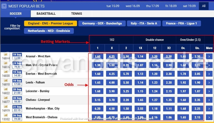 betking odds